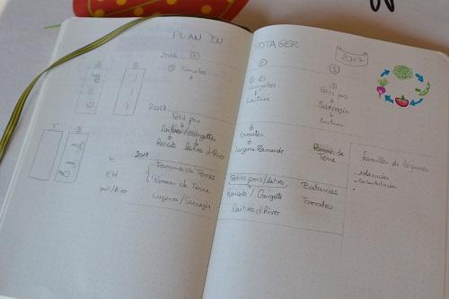 Sur ce carnet, je note l'enchainement des cultures sur chaque planche du potager
